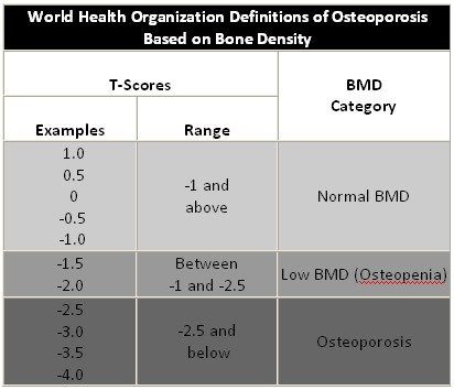 Osteoporosis T Score Table Pictures to Pin on Pinterest ... Z Score Table Percentile